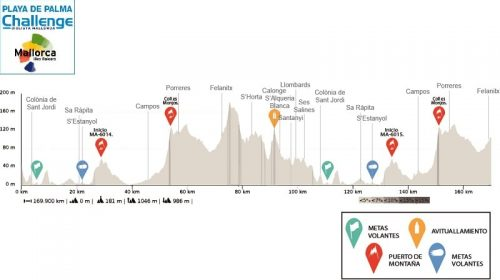 Torfeo Ses Salines– Felantix 2020 – Challenge Ciclista Mallorca