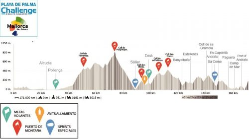 Trofeo Pollença – Andratx 2020 – Challenge Ciclista Mallorca