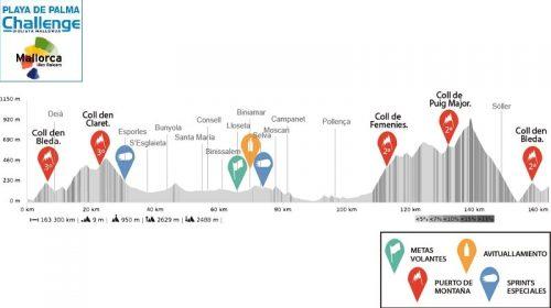 Trofeo Serra de Tramuntana 2020 – Challenge Ciclista Mallorca