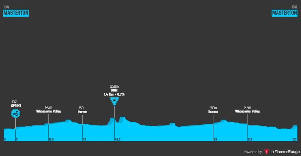New Zealand Cycle Classic 2020 altimetria stage1