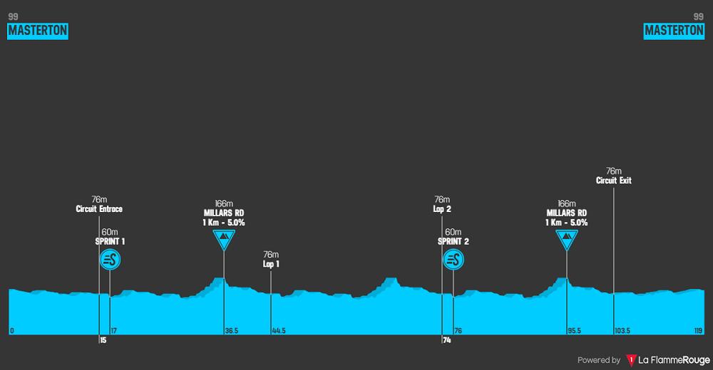 New Zealand Cycle Classic 2020 - Altimetria stage 2