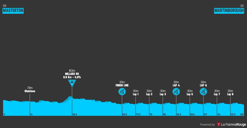 New Zealand Cycle Classic 2020 - Altimetria stage 3