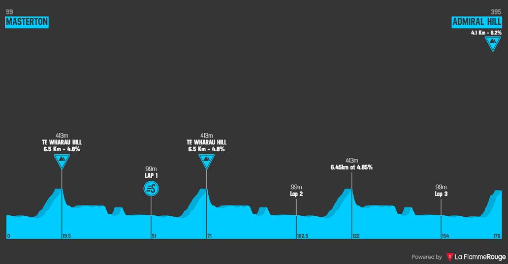 New Zealand Cycle Classic 2020 - Altimetria stage 4