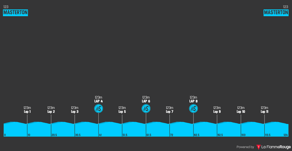 New Zealand Cycle Classic 2020 - Altimetria Stage 5