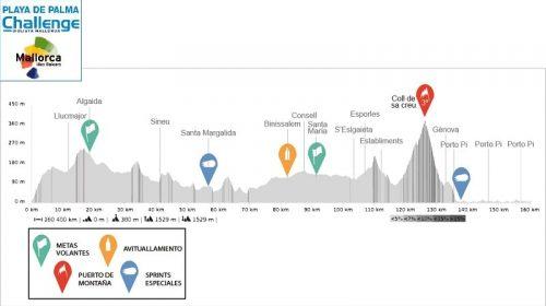 Trofeo Palma de Mallorca 2020 – Ciclista Mallorca