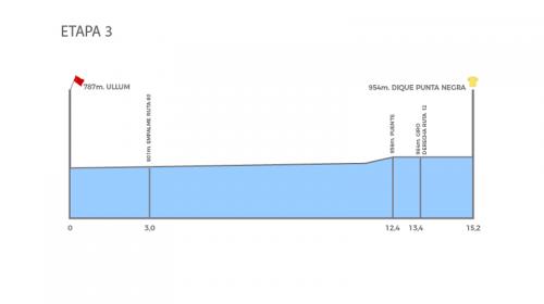 Vuelta a San Juan 2020: ordine di partenza e orari della Crono